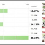 Raw Food Magazine Survey Results