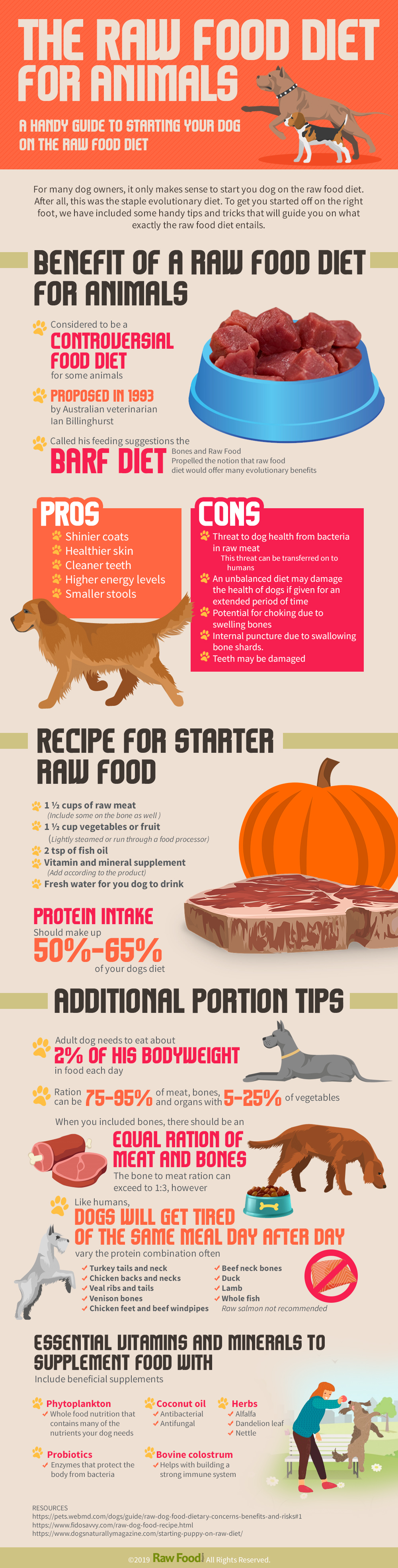 The Raw Food Diet for Animals